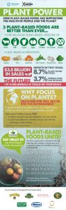 Infographic-PlantPower